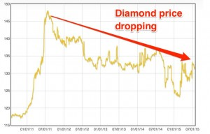 diamonds price